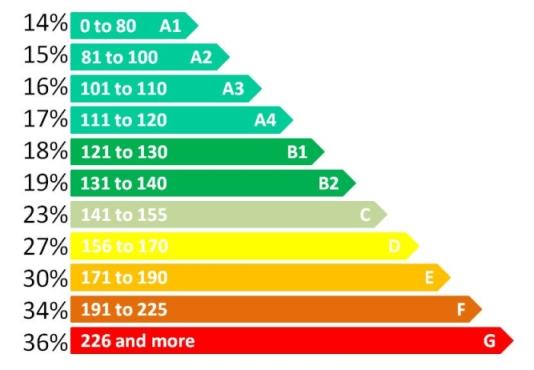 CO2 Emissions based VRT